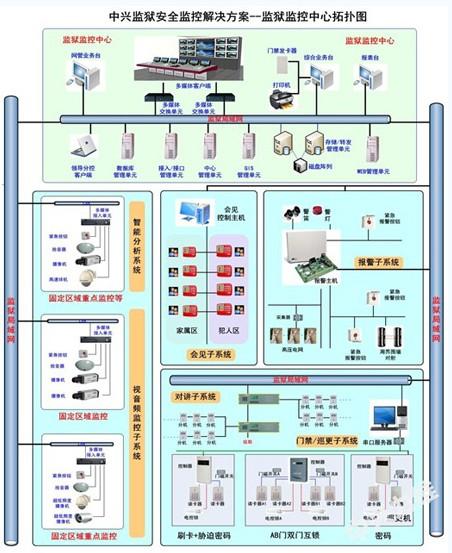 中兴监狱安全监控解决方案组网图