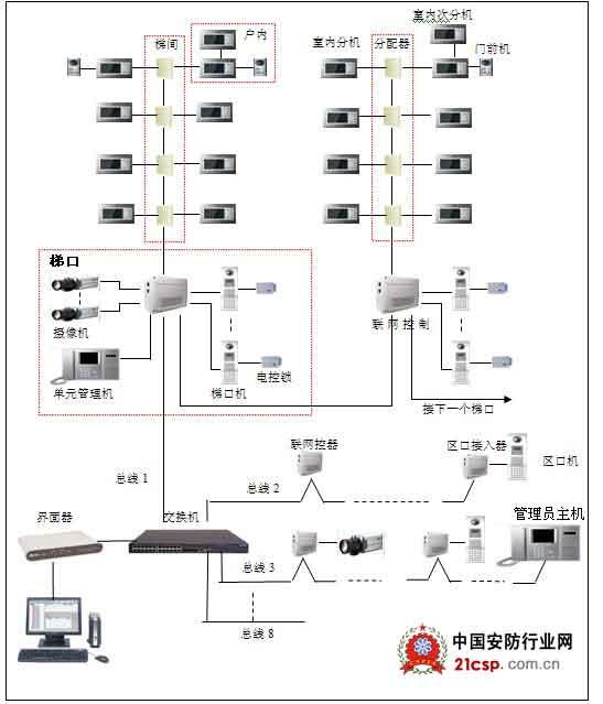 小区监控接线图