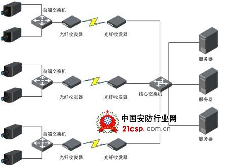 该部分系统由200万高清摄像机,led灯/闪光灯,线圈,车辆检测器,sd存储